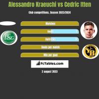 Alessandro Kraeuchi vs Cedric Itten h2h player stats