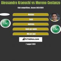 Alessandro Kraeuchi vs Moreno Costanzo h2h player stats