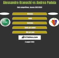 Alessandro Kraeuchi vs Andrea Padula h2h player stats