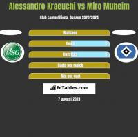 Alessandro Kraeuchi vs Miro Muheim h2h player stats