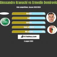Alessandro Kraeuchi vs Ermedin Demirovic h2h player stats