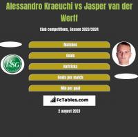 Alessandro Kraeuchi vs Jasper van der Werff h2h player stats