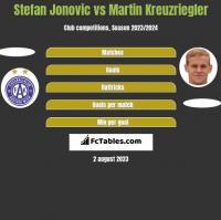Stefan Jonovic vs Martin Kreuzriegler h2h player stats