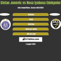 Stefan Jonovic vs Nosa Iyobosa Edokpolor h2h player stats