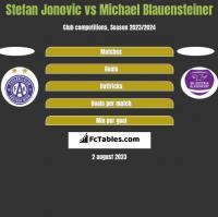 Stefan Jonovic vs Michael Blauensteiner h2h player stats