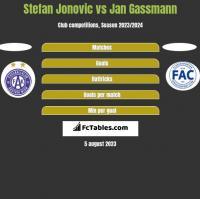 Stefan Jonovic vs Jan Gassmann h2h player stats