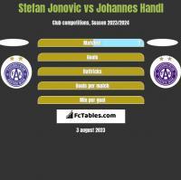 Stefan Jonovic vs Johannes Handl h2h player stats