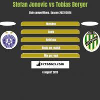 Stefan Jonovic vs Tobias Berger h2h player stats
