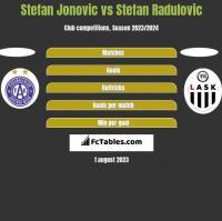 Stefan Jonovic vs Stefan Radulovic h2h player stats