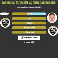 Johannes Tartarotti vs Christian Gebauer h2h player stats