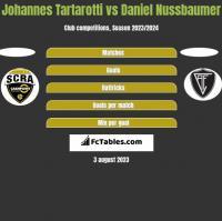 Johannes Tartarotti vs Daniel Nussbaumer h2h player stats