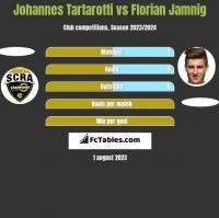 Johannes Tartarotti vs Florian Jamnig h2h player stats