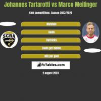 Johannes Tartarotti vs Marco Meilinger h2h player stats