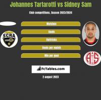 Johannes Tartarotti vs Sidney Sam h2h player stats