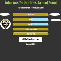Johannes Tartarotti vs Samuel Gouet h2h player stats