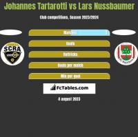 Johannes Tartarotti vs Lars Nussbaumer h2h player stats