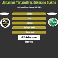 Johannes Tartarotti vs Ousmane Diakite h2h player stats