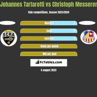 Johannes Tartarotti vs Christoph Messerer h2h player stats