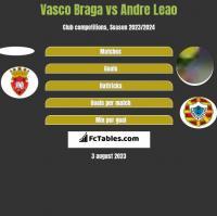 Vasco Braga vs Andre Leao h2h player stats