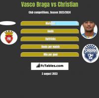 Vasco Braga vs Christian h2h player stats