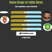 Vasco Braga vs Fabio Abreu h2h player stats