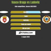 Vasco Braga vs Ludovic h2h player stats
