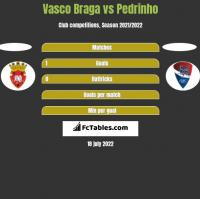 Vasco Braga vs Pedrinho h2h player stats