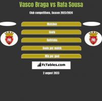 Vasco Braga vs Rafa Sousa h2h player stats