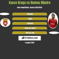 Vasco Braga vs Romeu Ribeiro h2h player stats