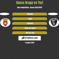 Vasco Braga vs Yuri h2h player stats