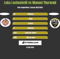 Luka Lochoshvili vs Manuel Thurwald h2h player stats
