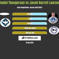 Daniel Thoegersen vs Jacob Barrett Laursen h2h player stats