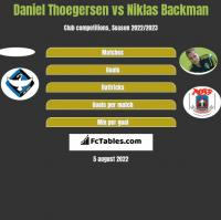 Daniel Thoegersen vs Niklas Backman h2h player stats