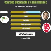 Conrado Buchanelli vs Dani Ramirez h2h player stats
