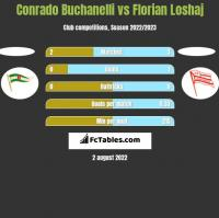 Conrado Buchanelli vs Florian Loshaj h2h player stats