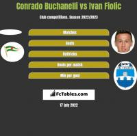 Conrado Buchanelli vs Ivan Fiolic h2h player stats