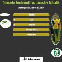 Conrado Buchanelli vs Jaroslav Mihalik h2h player stats