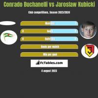 Conrado Buchanelli vs Jaroslaw Kubicki h2h player stats