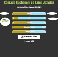Conrado Buchanelli vs Kamil Jozwiak h2h player stats