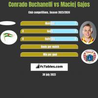 Conrado Buchanelli vs Maciej Gajos h2h player stats