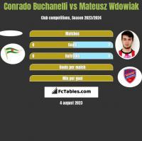 Conrado Buchanelli vs Mateusz Wdowiak h2h player stats