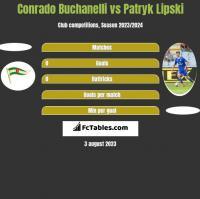 Conrado Buchanelli vs Patryk Lipski h2h player stats