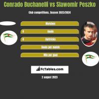 Conrado Buchanelli vs Sławomir Peszko h2h player stats