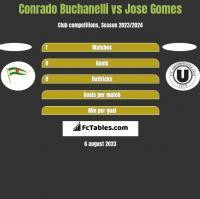 Conrado Buchanelli vs Jose Gomes h2h player stats
