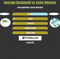 Conrado Buchanelli vs Zarko Udovicic h2h player stats