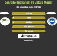 Conrado Buchanelli vs Jakub Moder h2h player stats