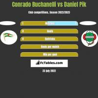Conrado Buchanelli vs Daniel Pik h2h player stats