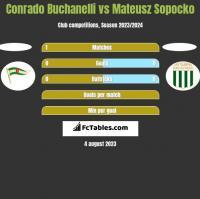 Conrado Buchanelli vs Mateusz Sopocko h2h player stats