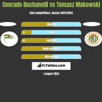 Conrado Buchanelli vs Tomasz Makowski h2h player stats