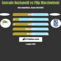 Conrado Buchanelli vs Filip Marchwinski h2h player stats